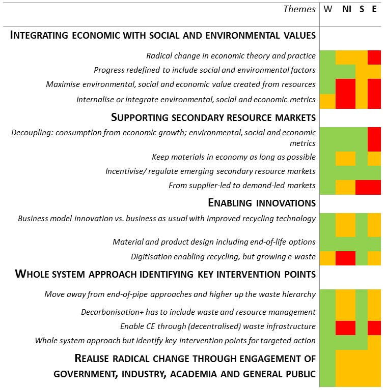 Table 1 Comparative analysis of key themes distilled from government specialists' personal view and formal government visions, strategies, and plans for circular economy, resource recovery, and/or waste.