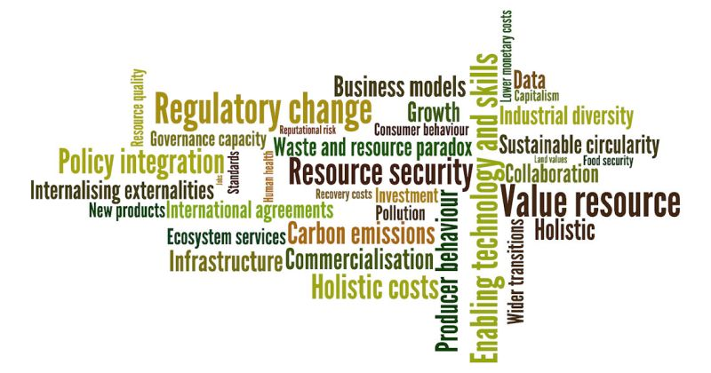 Word cloud of key themes for business cases for resource recovery