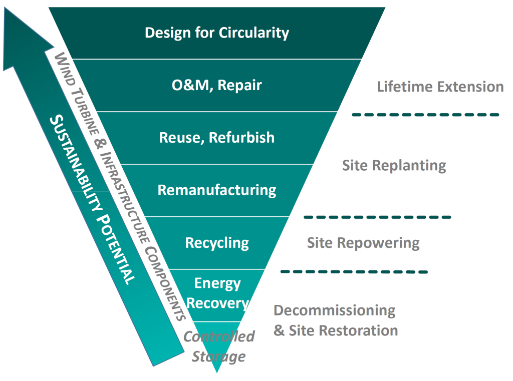 Diagram outlining circular economy hierarchy for off-shore wind decommissioning. Designing waste out is the top, preferred option, whereas waste storage is at the bottom.